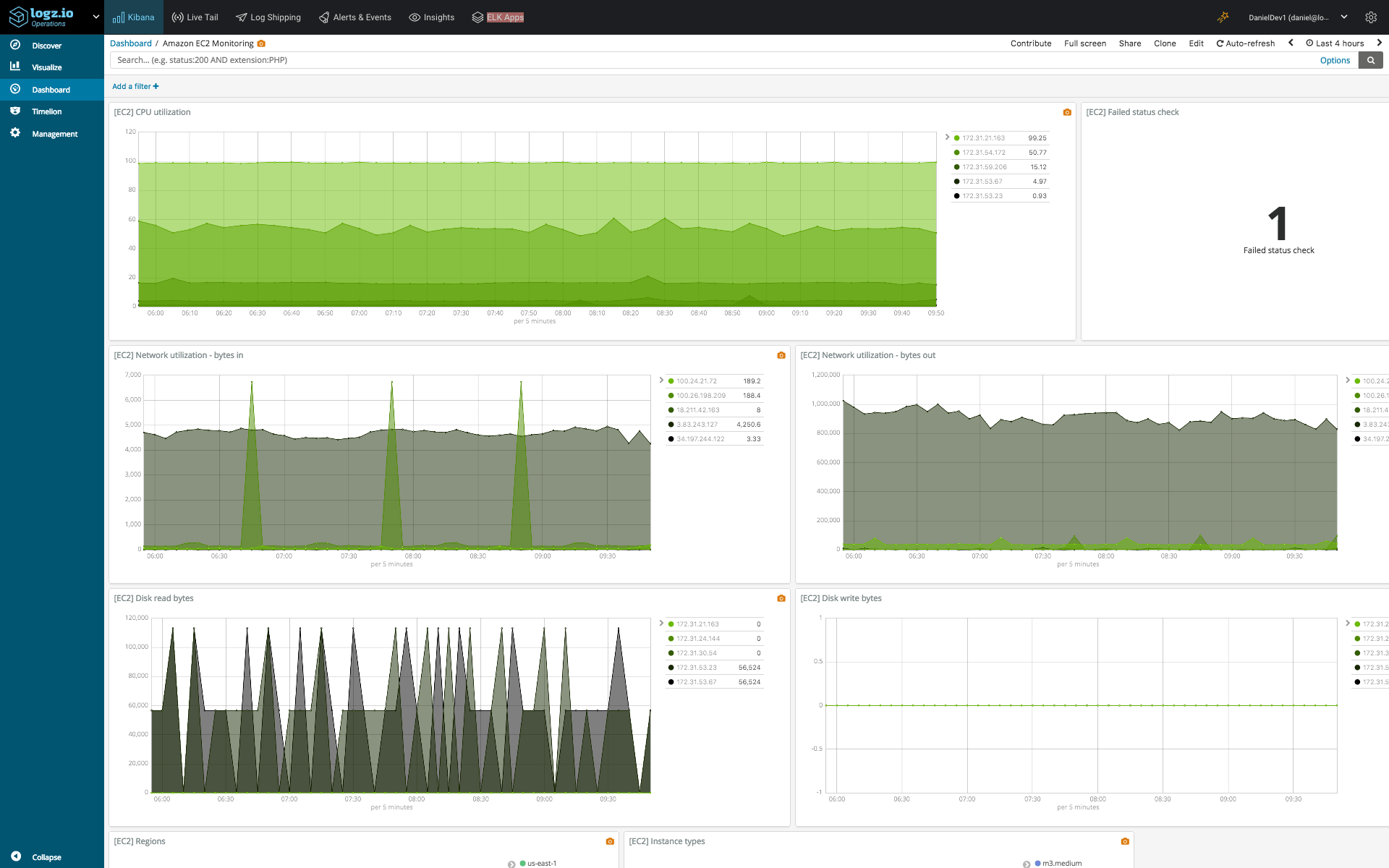 ec2 monitoring dashboard