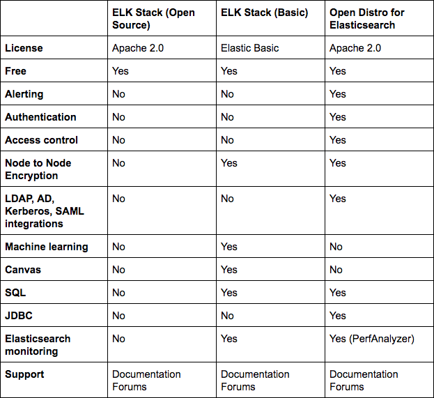Open Distro for Elasticsearch - How Different Is It? | Logz io