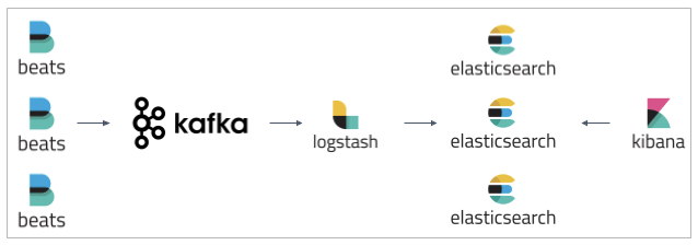 Deploying Kafka With the ELK Stack - DZone Big Data