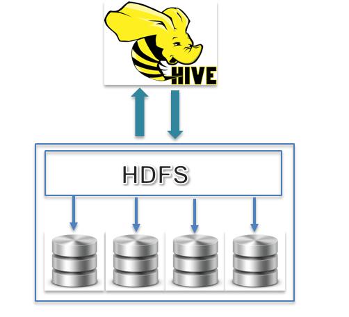 Comparing Apache Hive and Spark - DZone Big Data