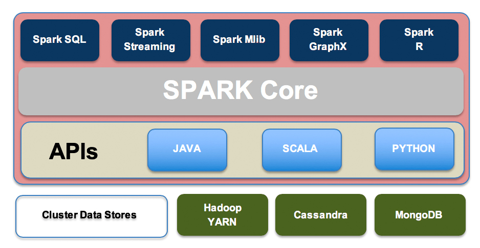 Comparing Apache Hive and Spark - DZone Big Data