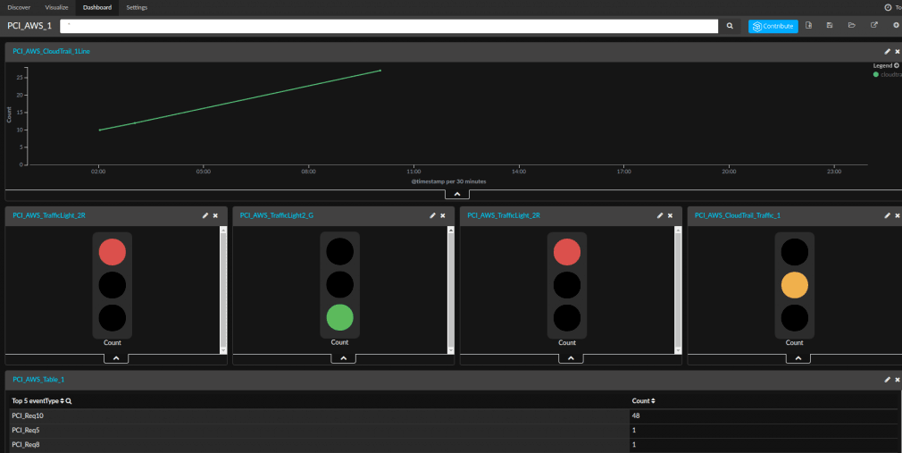 pci compliance dashboard aws